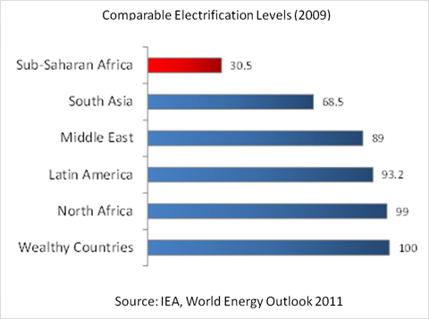 Compareable-electrifaction-graph