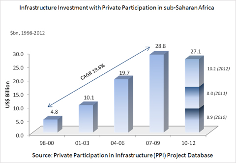 Infrastructure-investment-graph